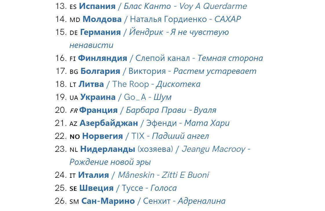 В каком порядке будут выступать участники в финале Евровидения.