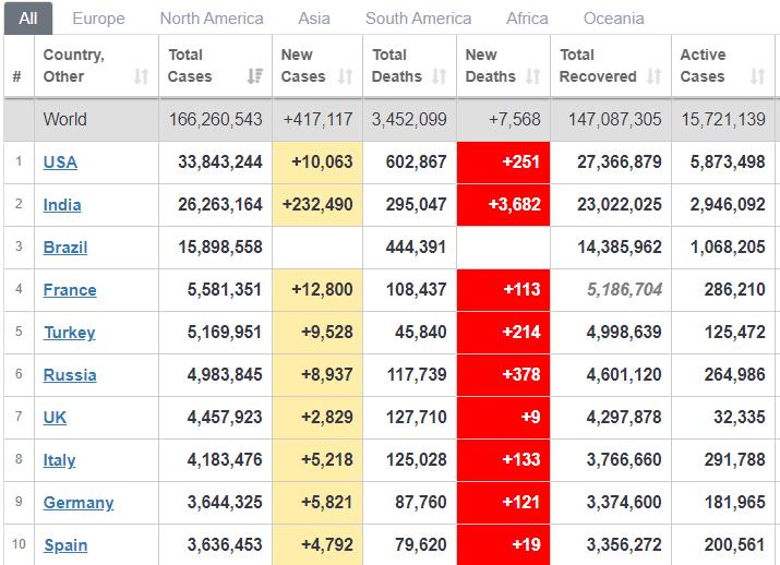 Які країни лідирують за кількістю хворих.