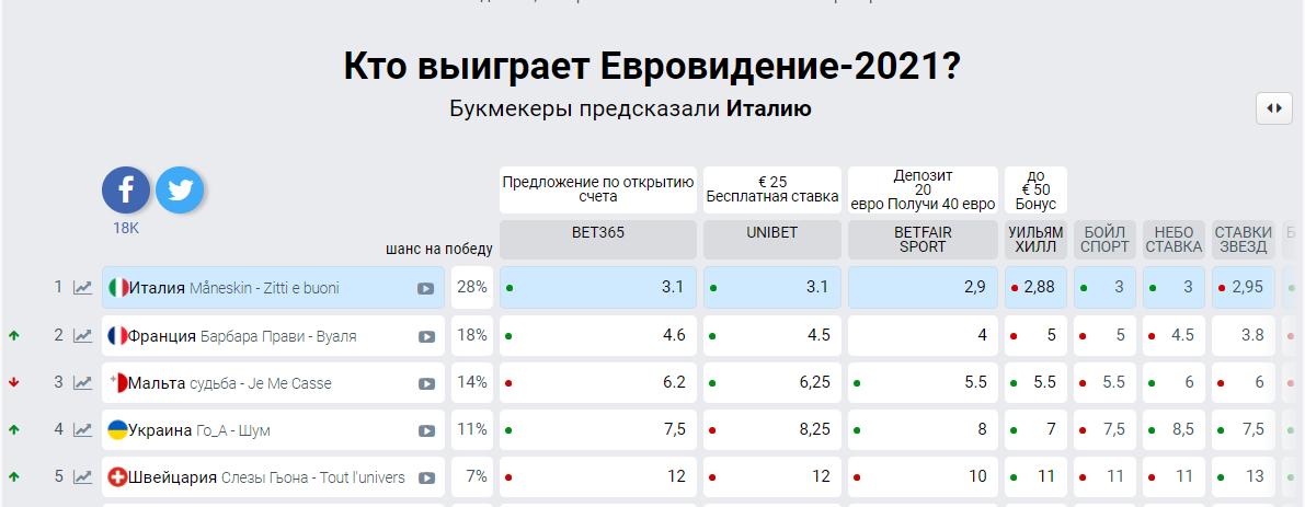 Прогнозы букмекеров на победителя Евровидения 2021