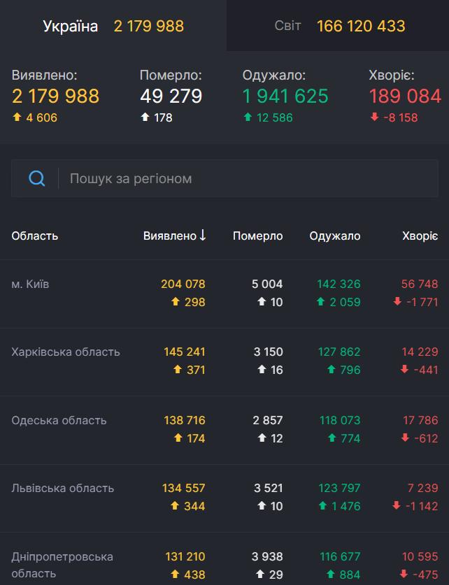 Распространение вируса в Украине.