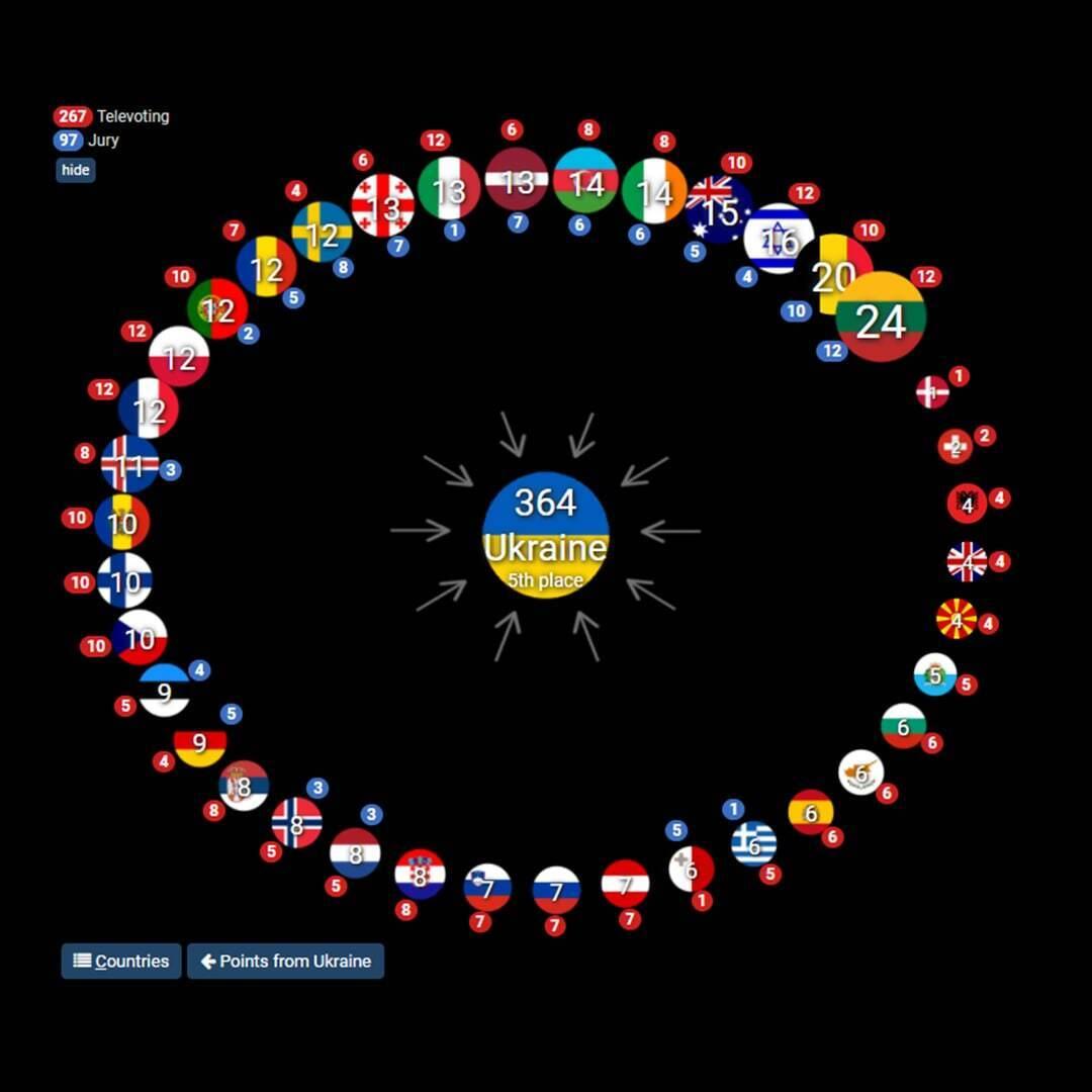 Инфографика голосования за Украину на Евровидение 2021