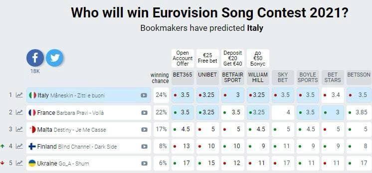 Прогнозы букмекеров на победителя Евровидения 2021 обновились