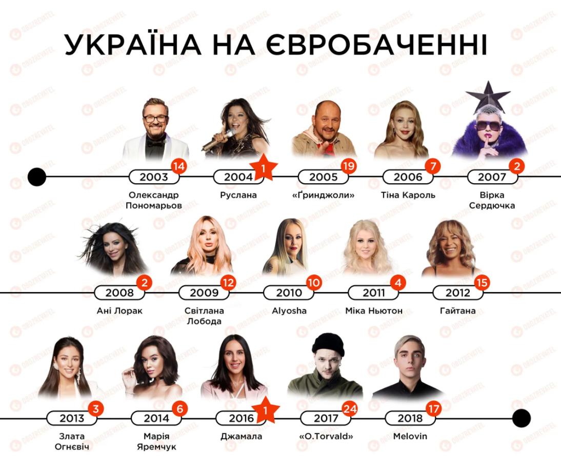 Украина на конкурсе Евровидение