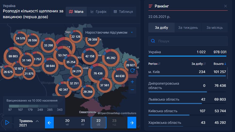 Статистика прививок против коронавируса в Украине