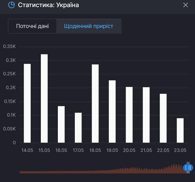 Прирост смертей от COVID-19 в Украине
