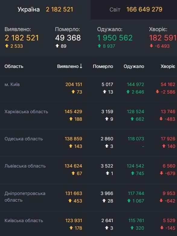 Заболеваемость коронавирусом в Украине (данные на 23 мая)