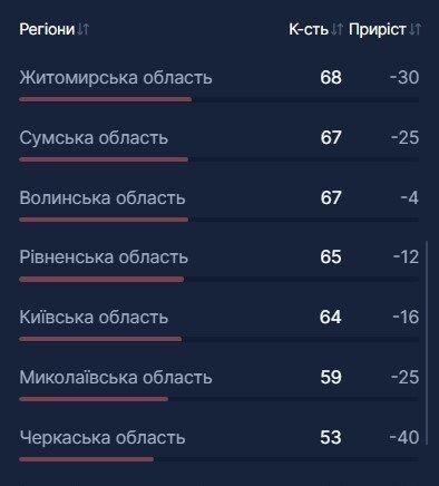 В Украине госпитализировали еще 1,7 тыс. больных COVID-19: какая ситуация с койко-местами