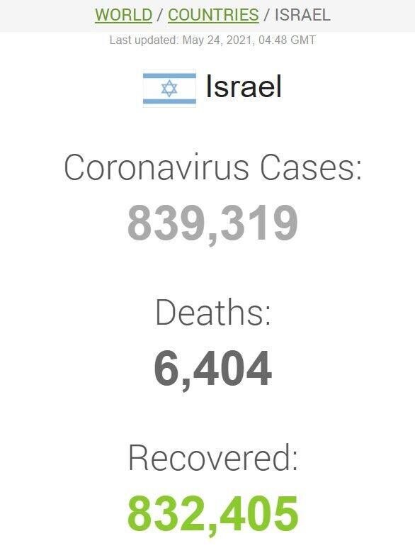 Дані щодо коронавірусу в Ізраїлі