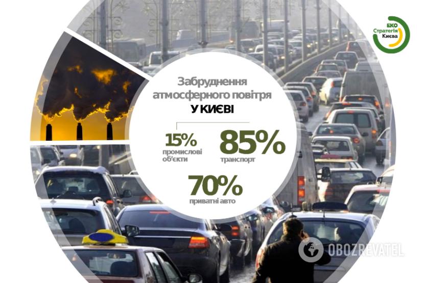 Автівки – основне джерело забруденння столичного повітря.