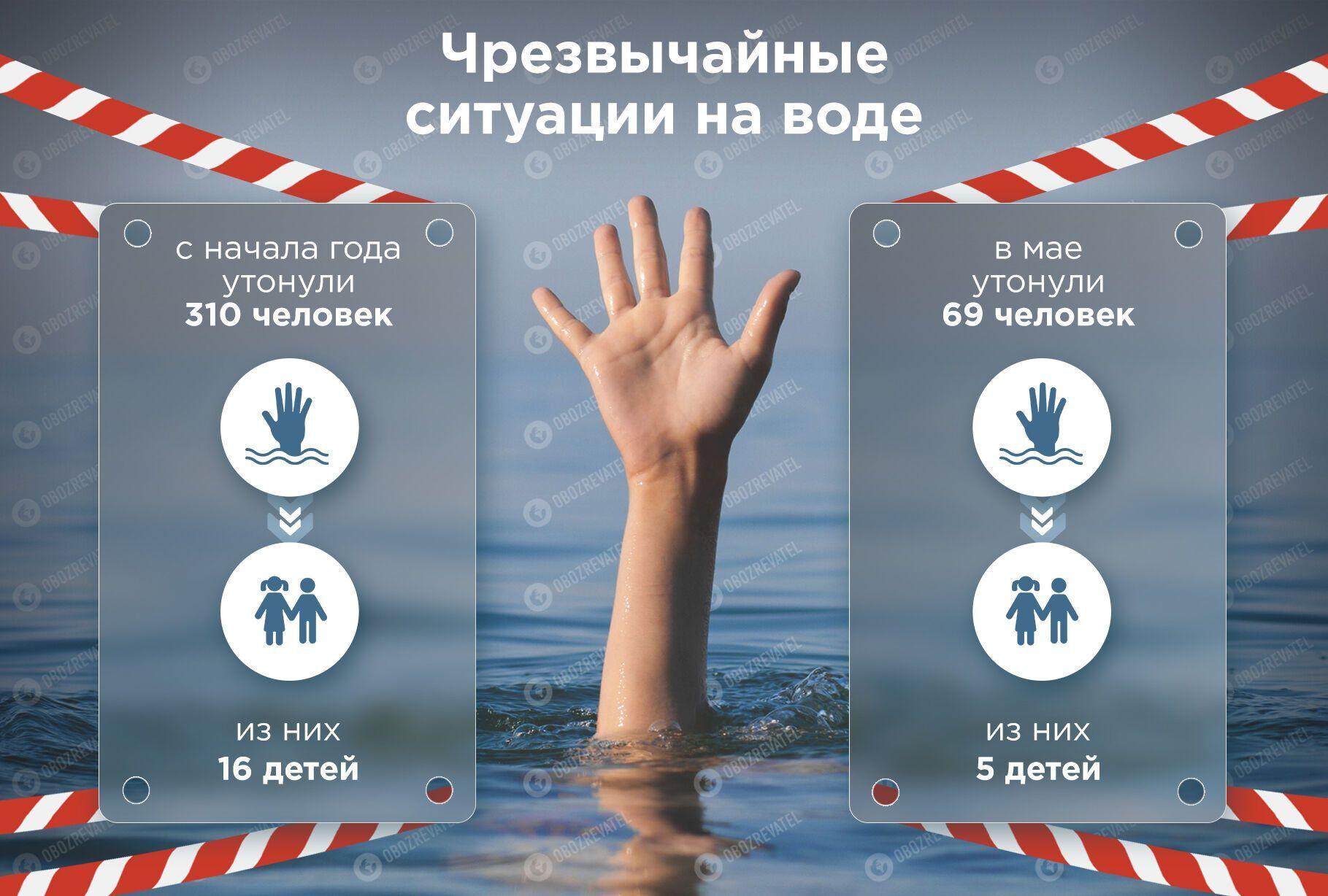 З початку року в Україні на воді загинуло понад 300 осіб