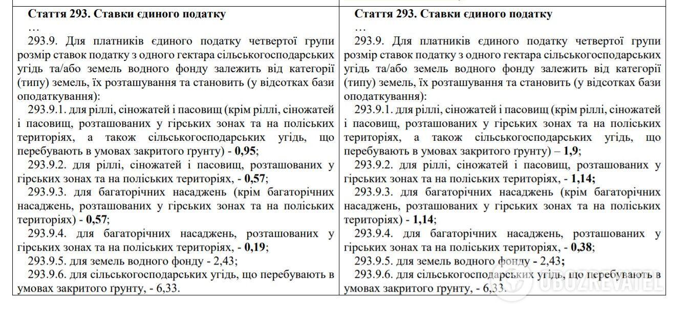 """Кабмин предложил повысить единый налог некоторым """"ФОПам"""": кому и как"""