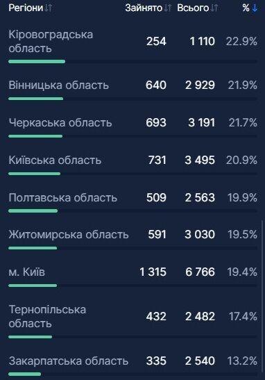 Более 850 украинцев с COVID-19 госпитализировали за сутки: какая ситуация в регионах