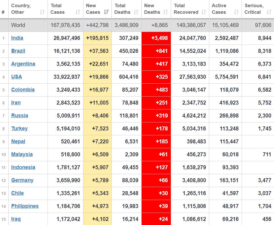 Топ-15 країн із розповсюдження вірусу.