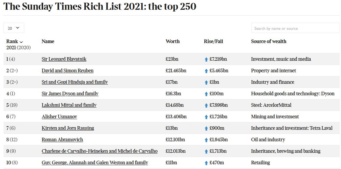 Рейтинг найбагатших людей Великобританії 2021