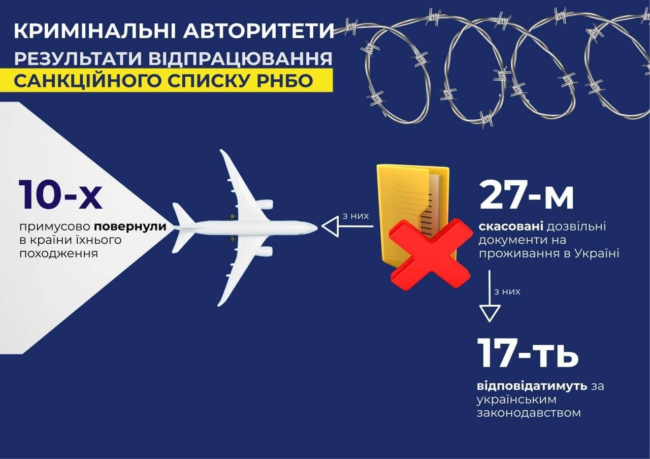 Инфографика Департамента стратегических расследований.