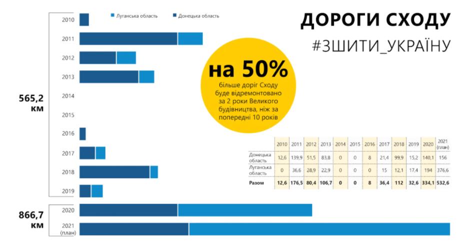 В Донецкой области восстановят 156 км дороги, а в Луганской – 376,6 км