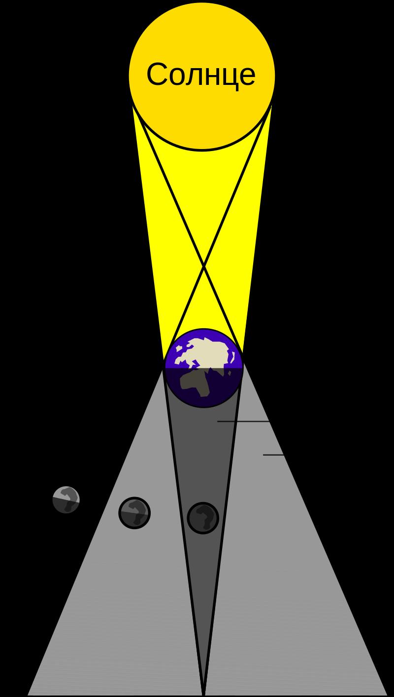 Кровавая Луна – это затмение, при котором Луна входит в конус тени от Земли