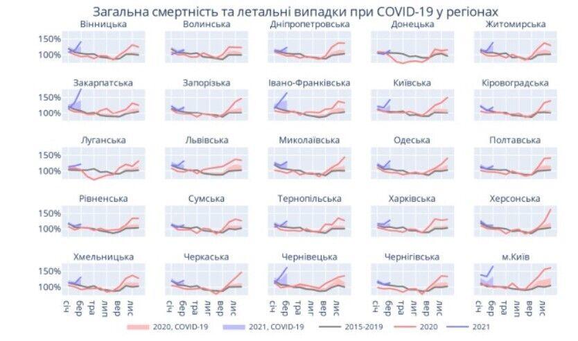 Региональное количество смертей по данным ГССУ и летальные случаи при COVID-19, за 100% взято среднее значение в 2015-2019 годах