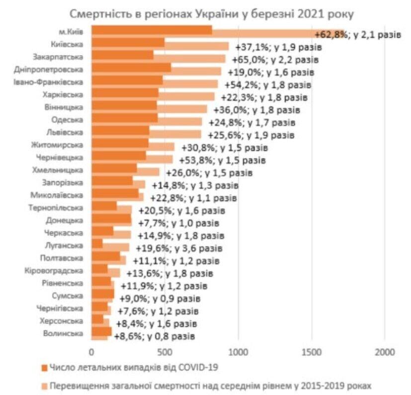 Избыточная смертность в марте 2021 года над уровнем 2015-2019 годов по данным ГССУ и летальные случаи при COVID-19