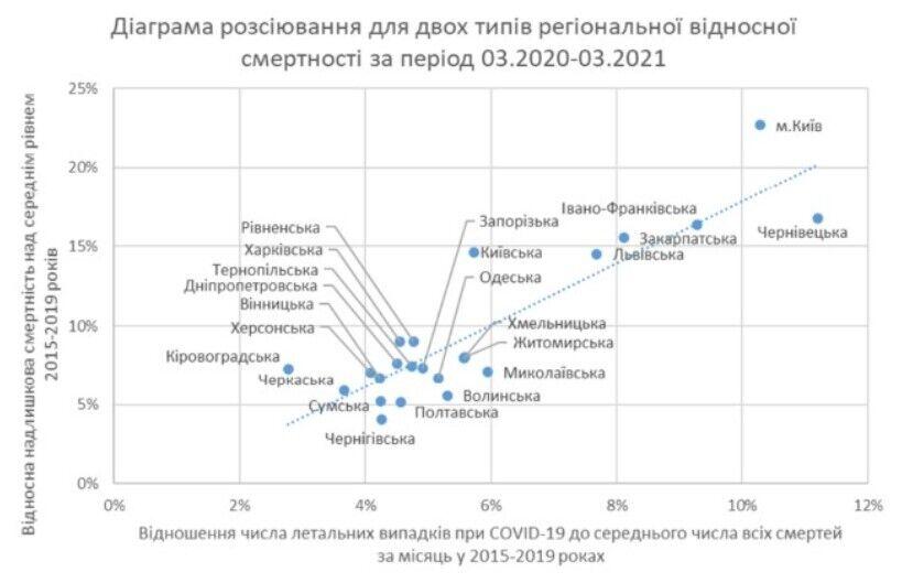 Регионы Украины по избыточной смертностью и числу летальных исходов при COVID-19 за весь период пандемии в Украине