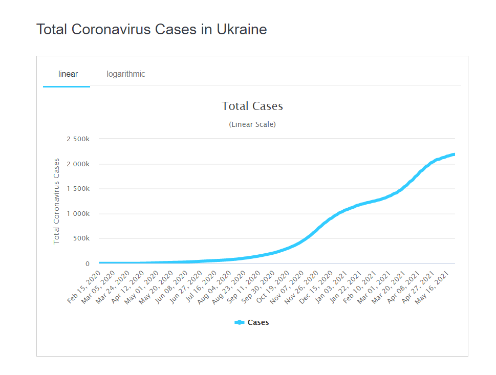 Ежедневный прирост больных коронавирусом в Украине.