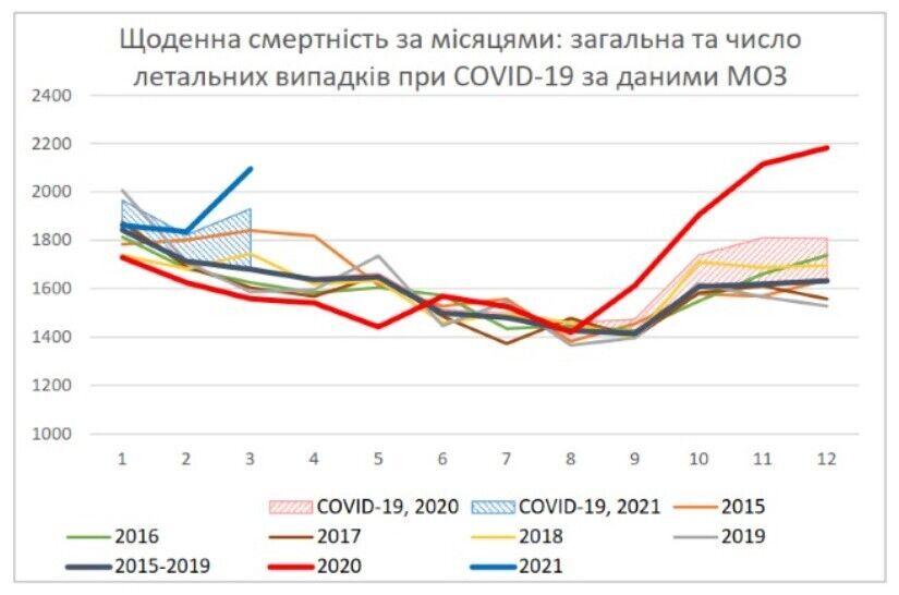Ежедневное количество смертей в Украине по данным ГССУ и МОЗ