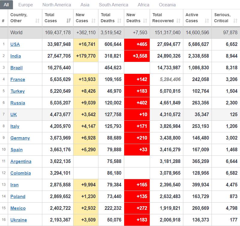 Рейтинг стран по распространению коронавируса.