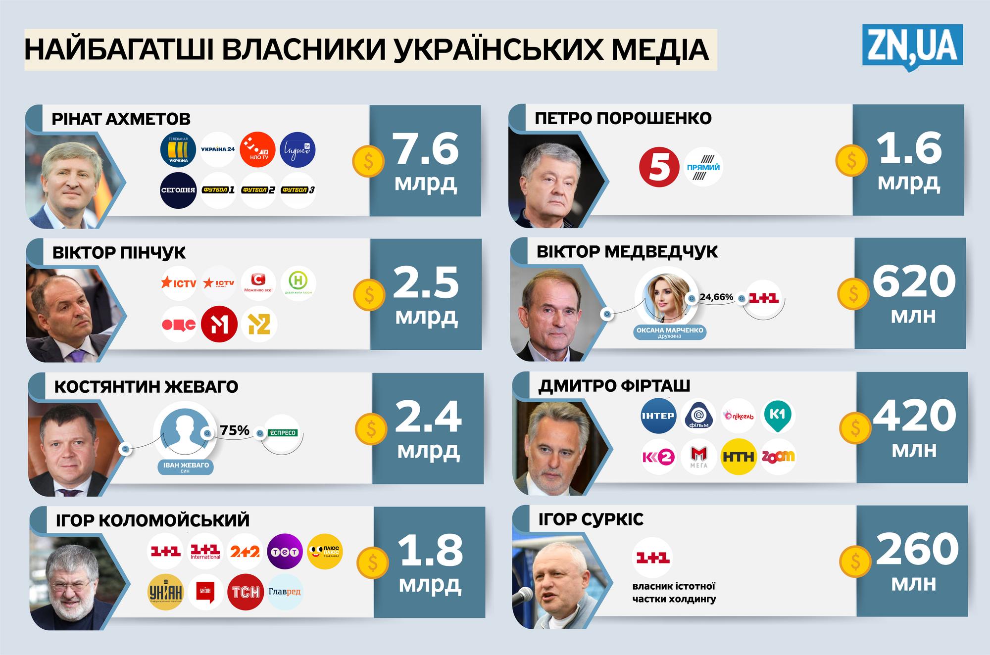 Самые богатые владельцы украинских медиа