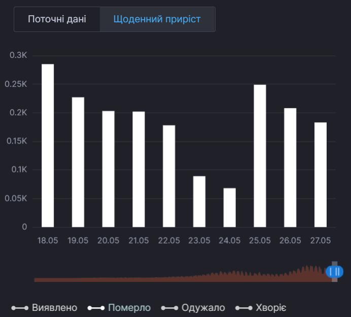 Смертность от коронавируса в Украине за 7 дней.