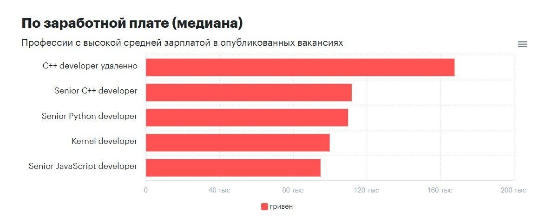Кому в Україні платять понад 90 тис. грн на місяць: названо найбільш високооплачувані вакансії