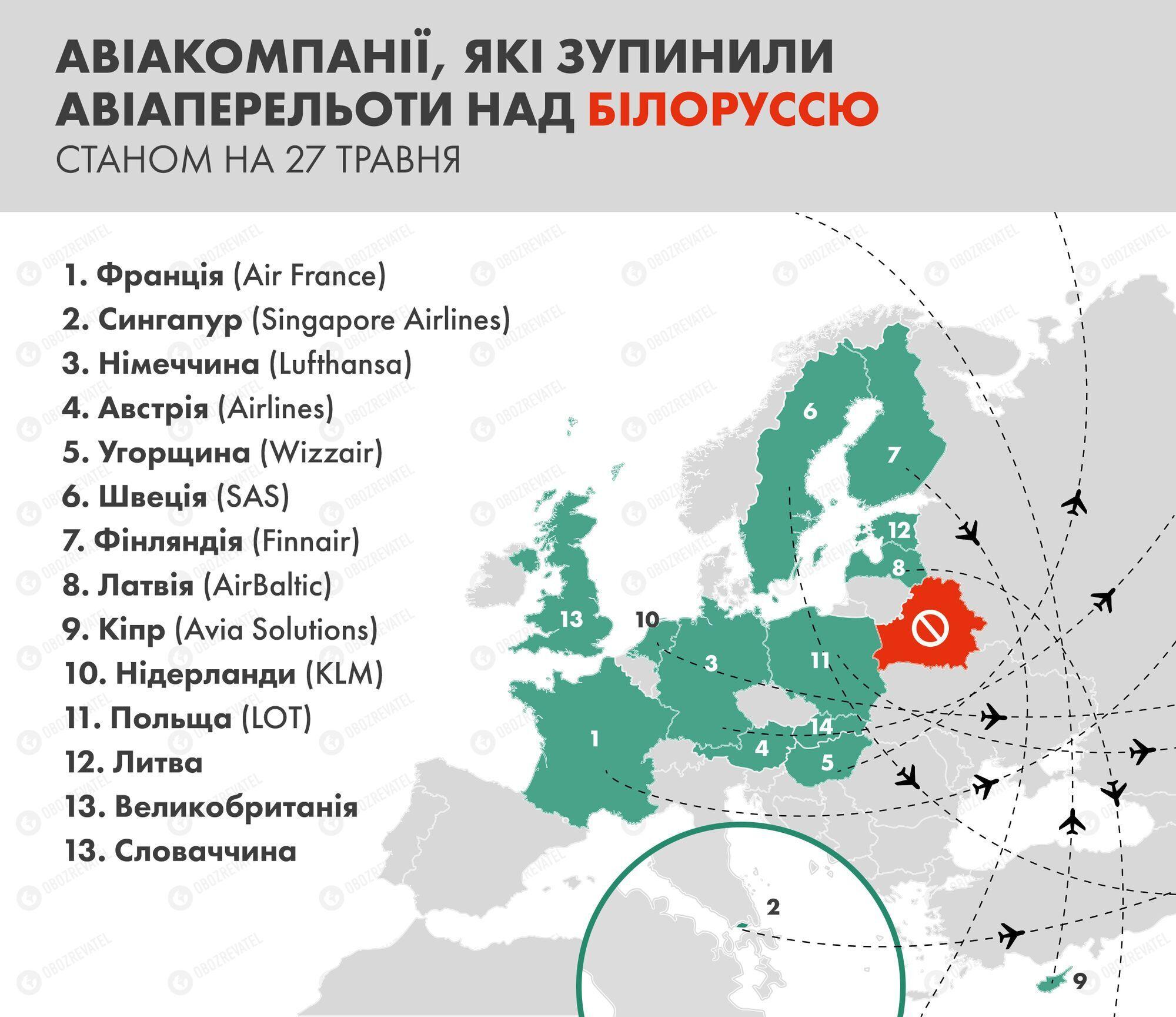 Україна вирішила повністю закрити небо для Білорусі