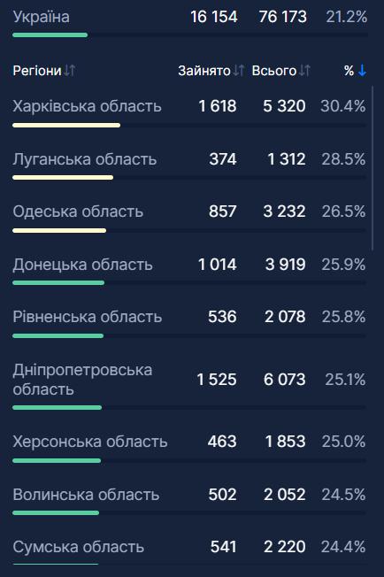 Загалом у лікувальних установах України заповненість ліжкового фонду інфікованими коронавірусом становить 21,2%