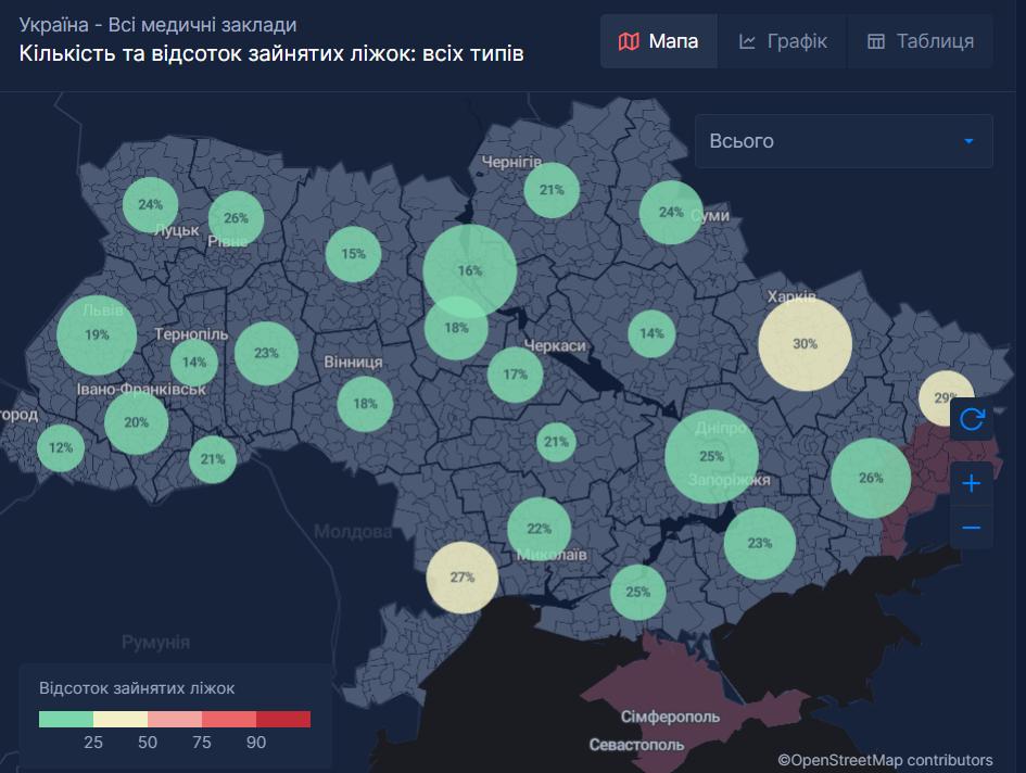 В больницах Украины уменьшилось число занятых коек для больных коронавирусом