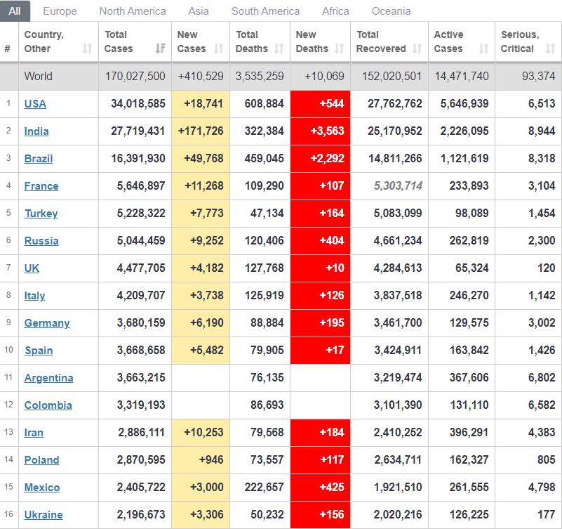 Рейтинг країн із розповсюдження вірусу.