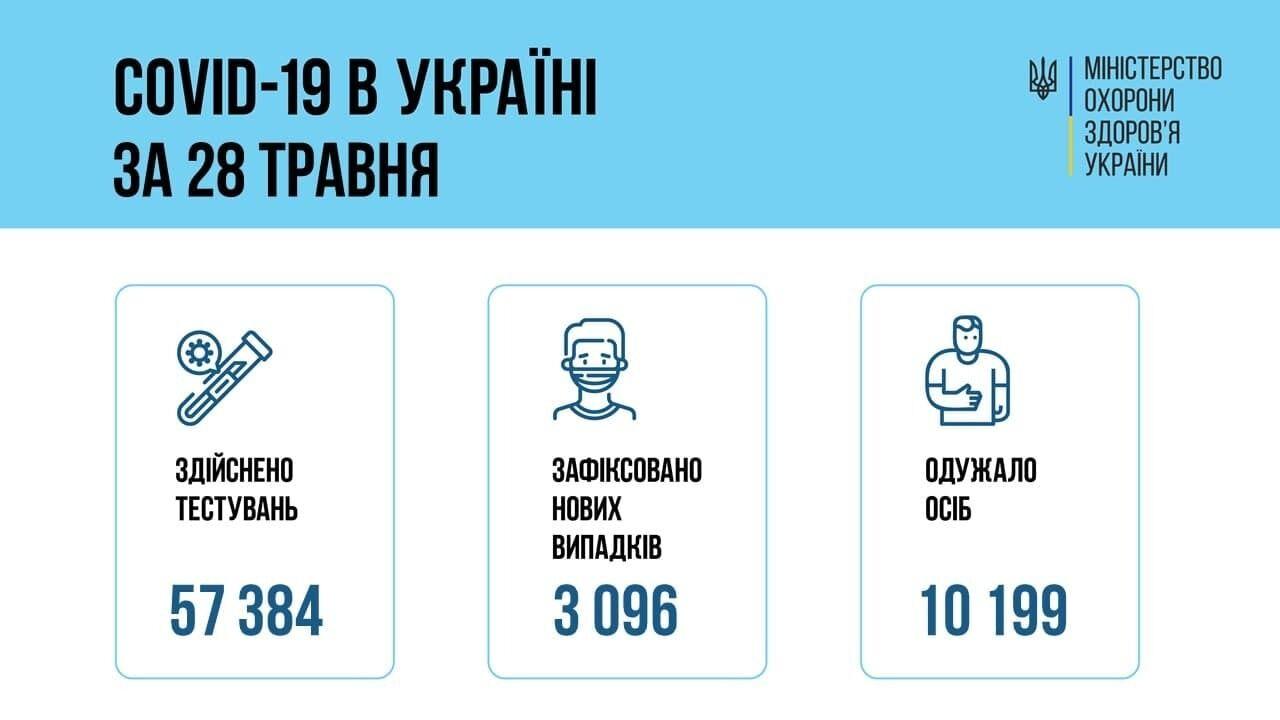 Статистика коронавірусу за 28 травня
