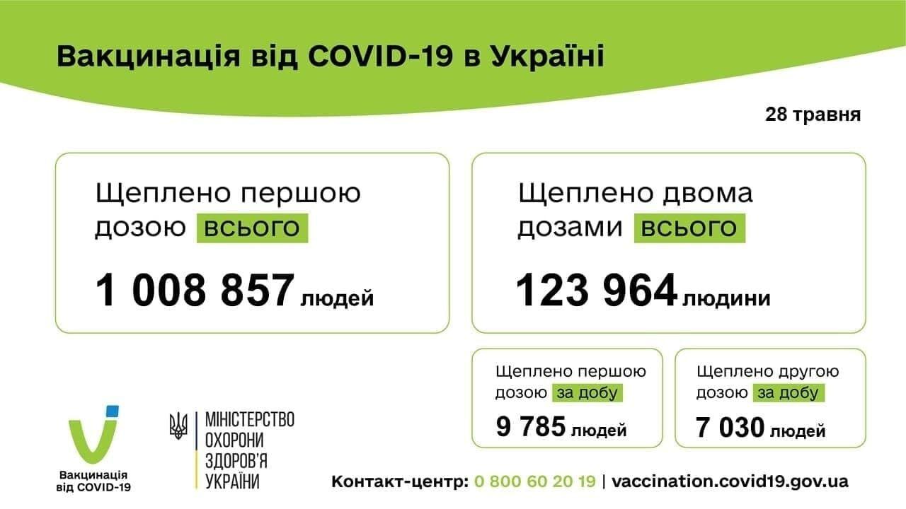 В Украине сделали более 1 млн прививок от коронавируса.