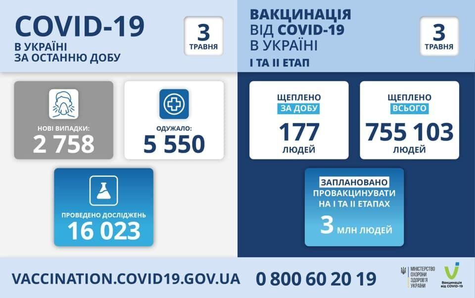 В Украине на Пасху зафиксировали рекордно мало новых случаев COVID-19