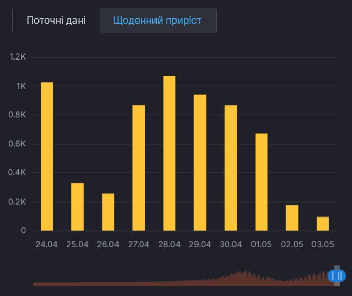 Динаміка захворюваності в Києві.