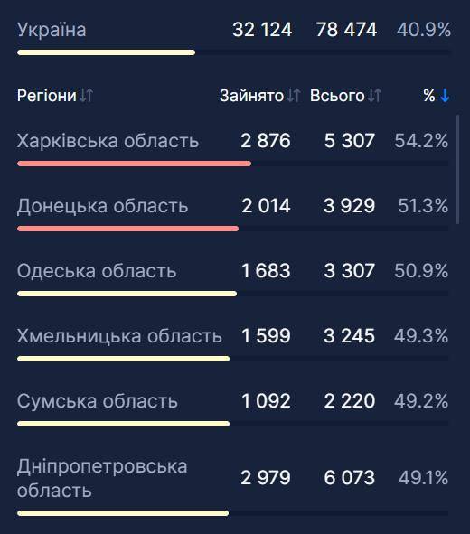 Заполненность коек в Украине.