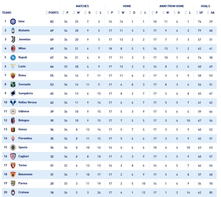 Таблица итальянской Серии А