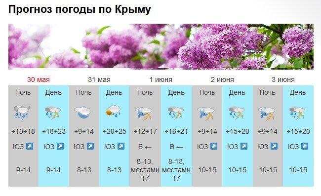Прогноз погоды в Крыму на 30 мая – 3 июня.