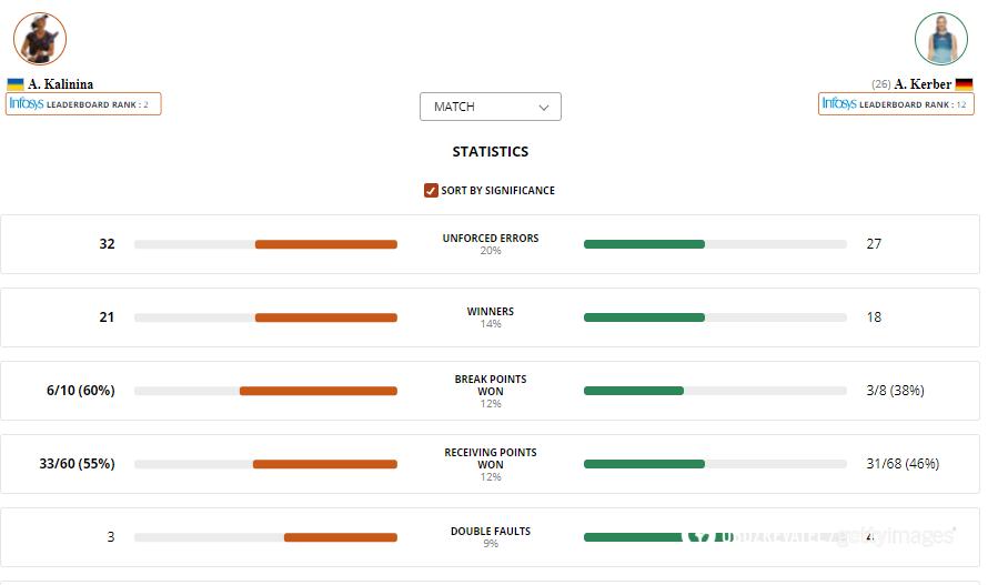 Статистика в матче Калинина - Кербер