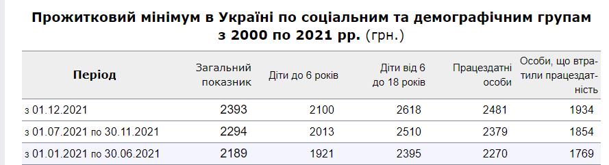 Прожиточный минимум в Украине.