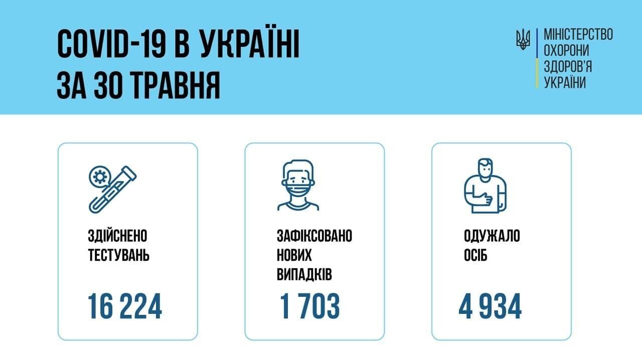 Статистика COVID-19 в Украине .