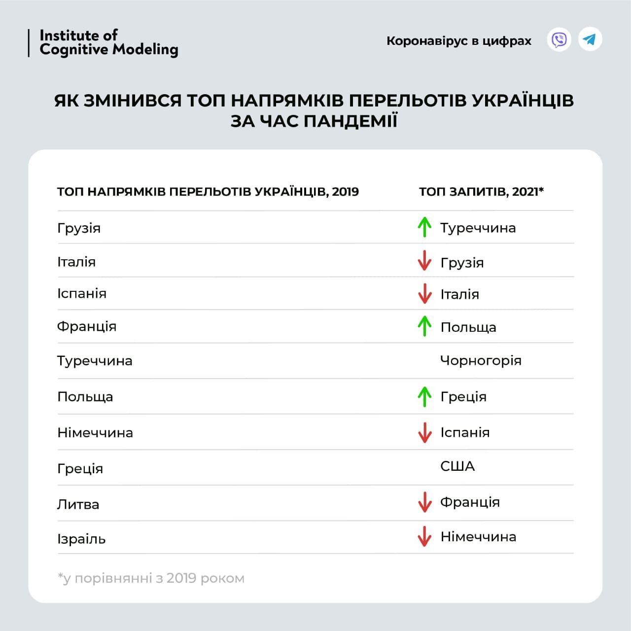 Список самых популярных стран для отпуска.
