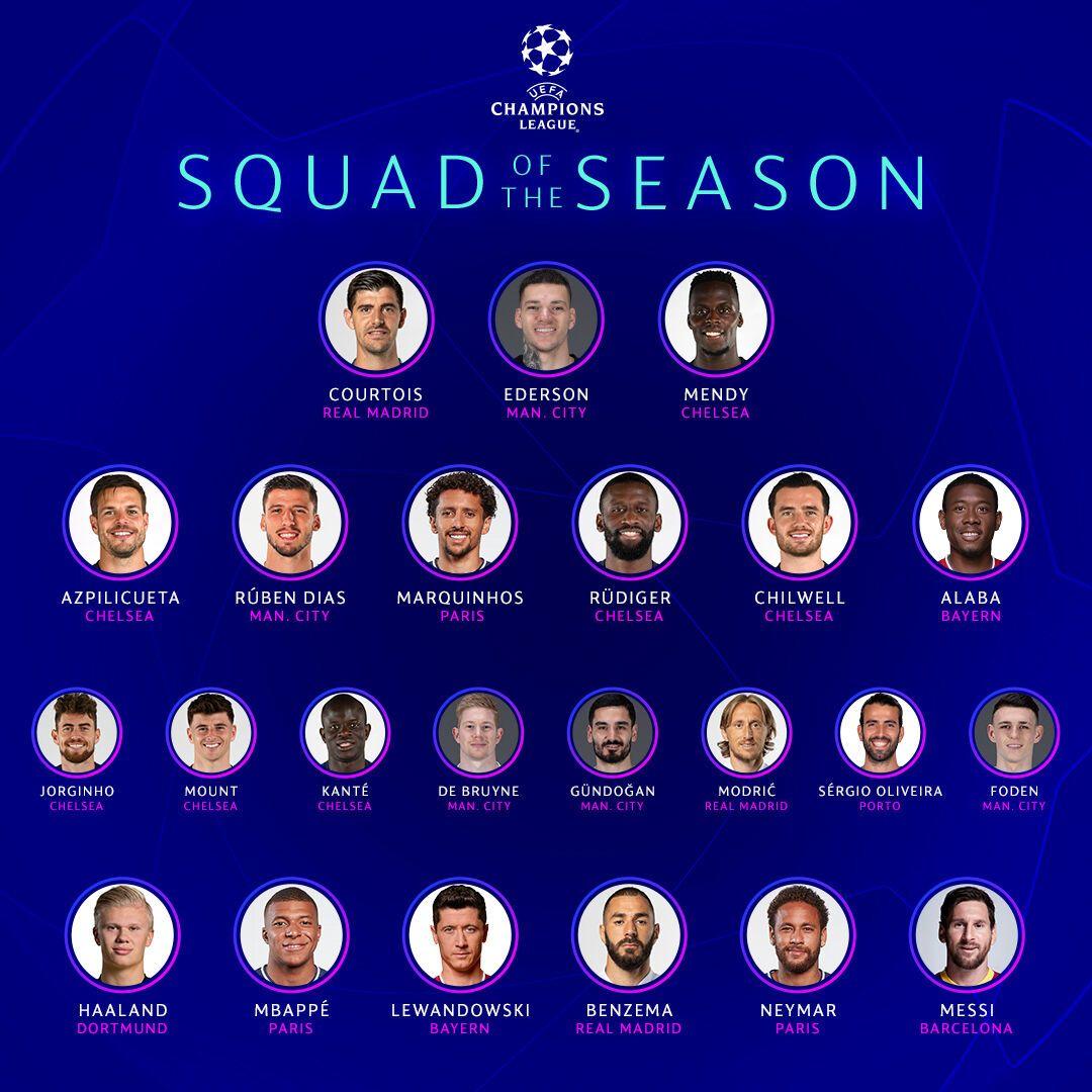 Символическая сборная Лиги чемпионов