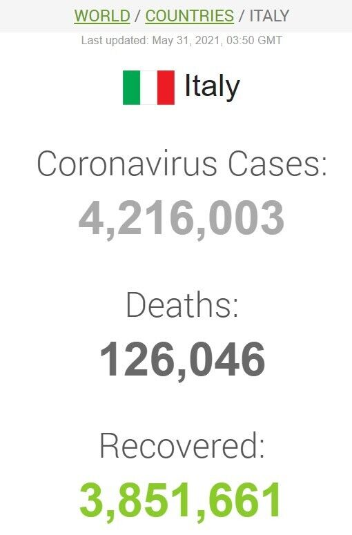 Данные по коронавирусу в Италии