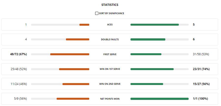 Статистика подач в матче Мугуруса - Костюк