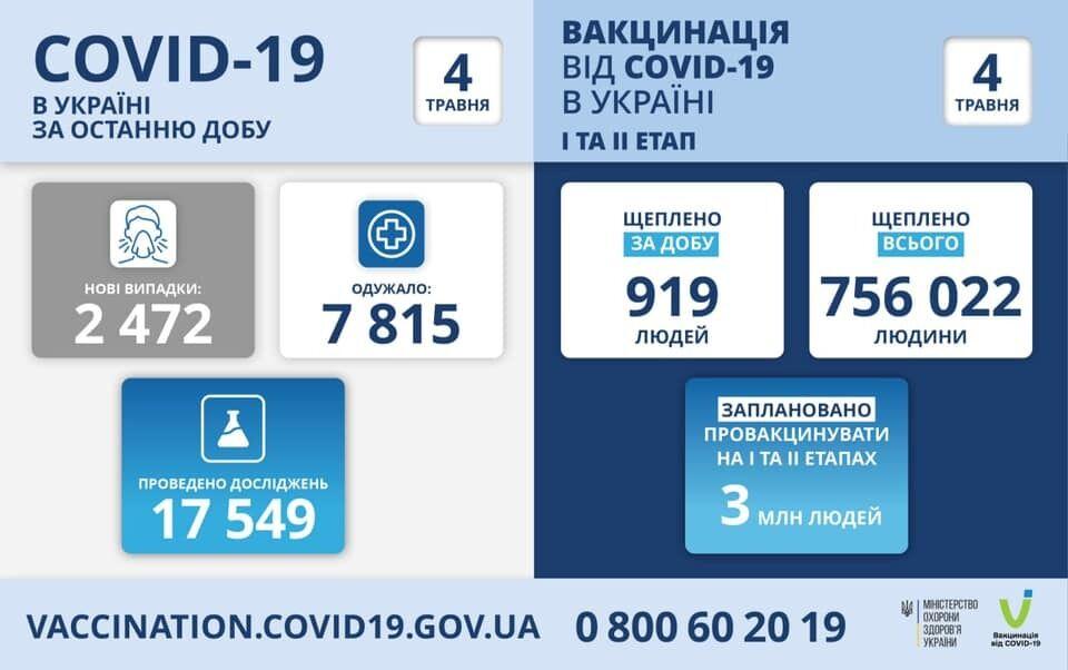 В Украине от COVID-19 умерли почти 45 тысяч человек