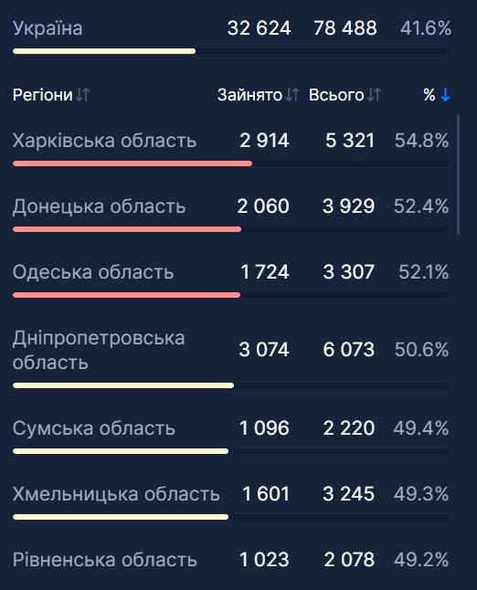 В Украине занято 41,6% койко-мест для больных коронавирусом